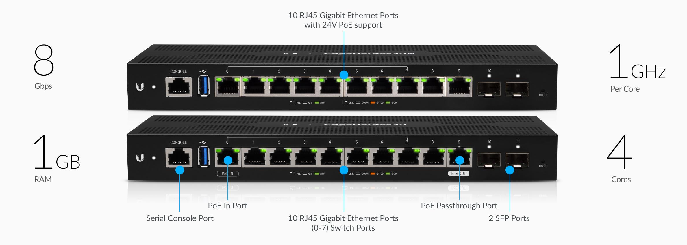 Ubiquiti Networks Edgerouter Pro 8-8 Port Router 2Sfp ,Black ERPro-8