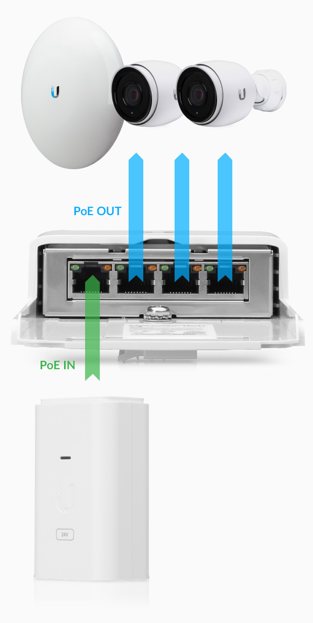 Ubiquiti Networks Nanoswitch