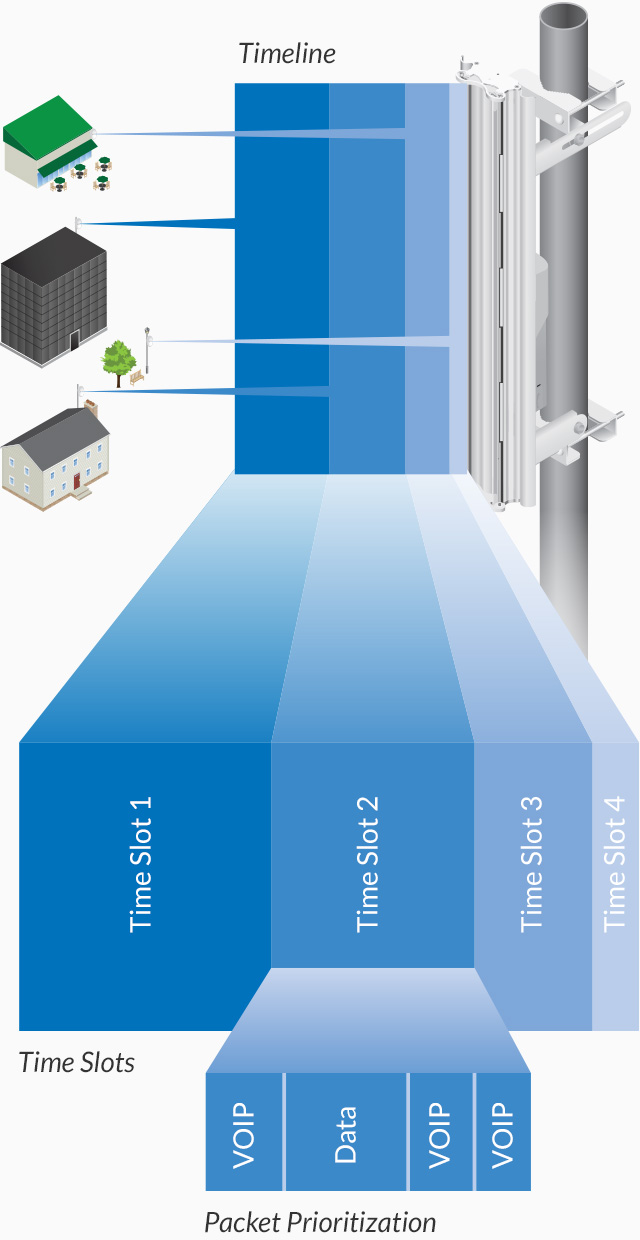 Ubiquiti Networks Bullet M Outdoor Phone Box Wiring Ubiquitis Airmax Technology Is Proven In Millions Of Deployments Worldwide Exhibiting Outstanding Performance Environments