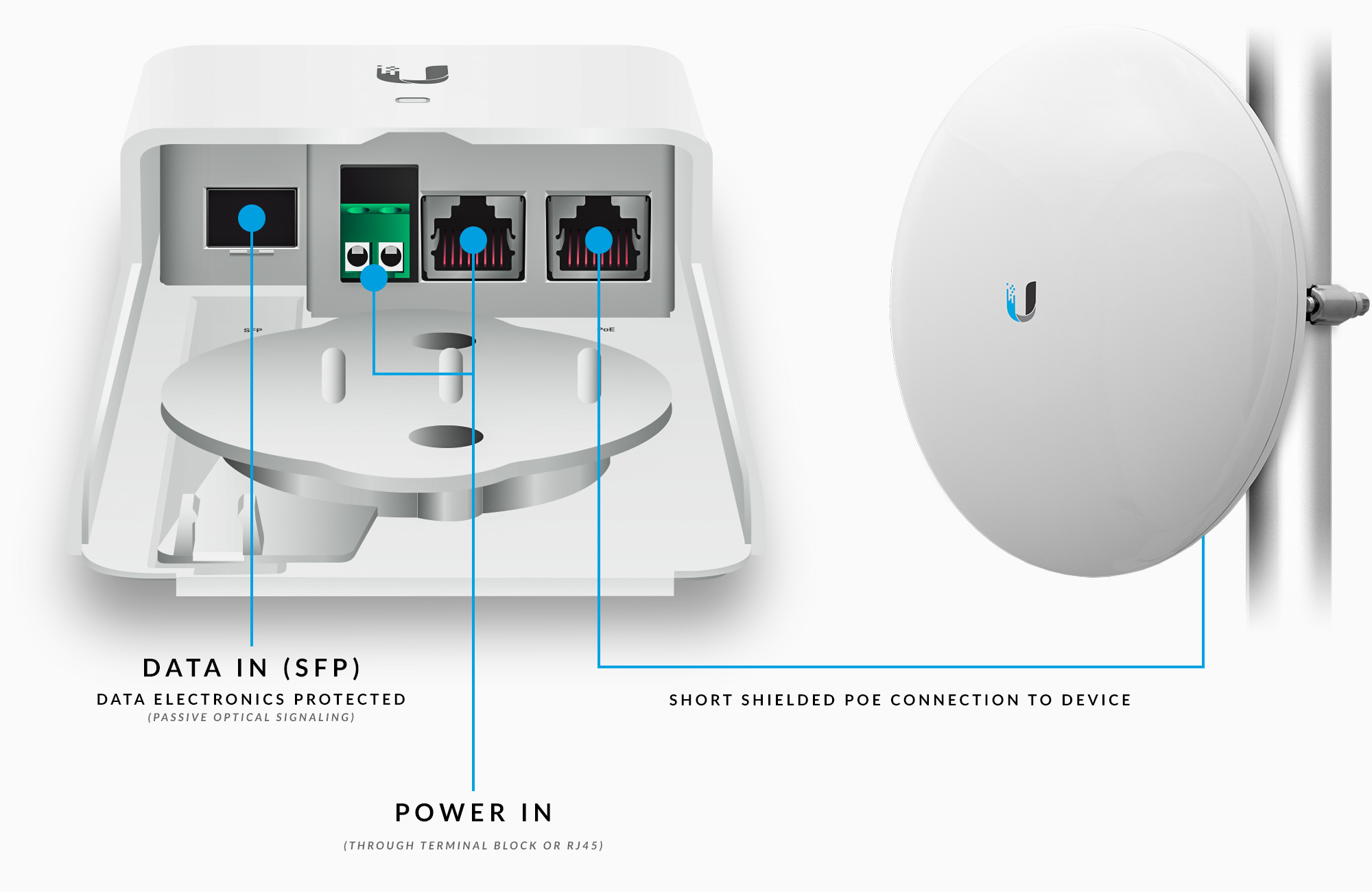 Ubiquiti Networks Fiber Poe Accessory Ethernet Wall Jack Wiring The Fiberpoe Allows Separate Power From Standard Cables Or Terminal Block Cable Support There Are Three Ways To Configure