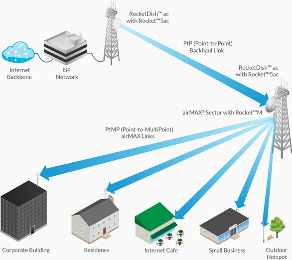 5GHz Wireless Link