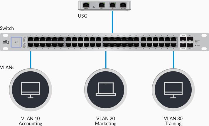 Ubiquiti UniFi Security Gateway Enterpise Gateway Router with Gigabit  Ethernet UniFi USG