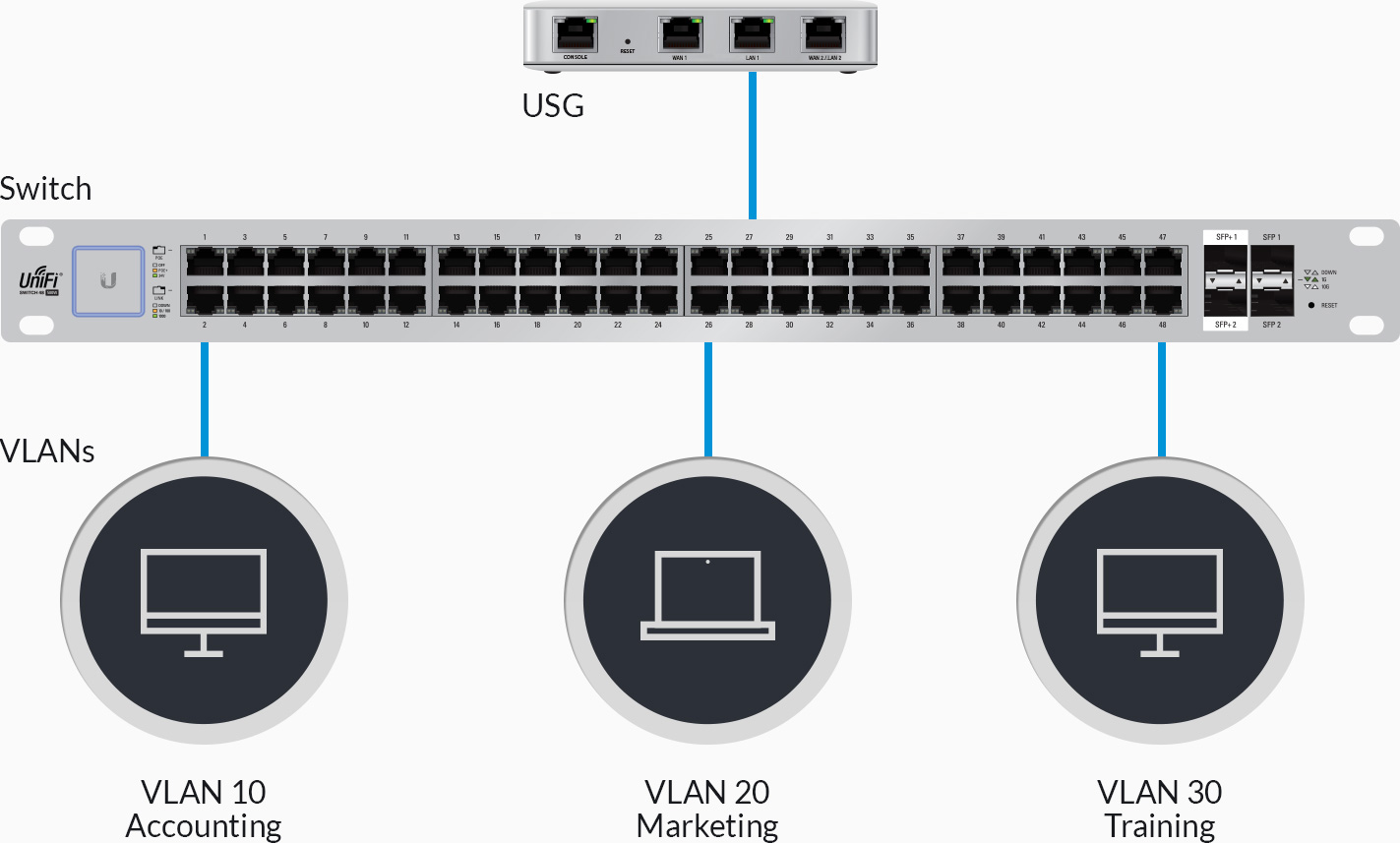 Ubiquiti - UniFi® Security Gateway