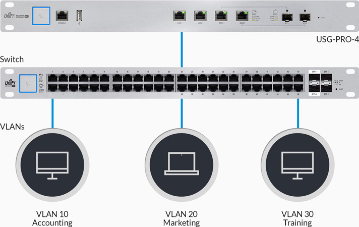 Ubiquiti Unifi Security Gateway Pro 1