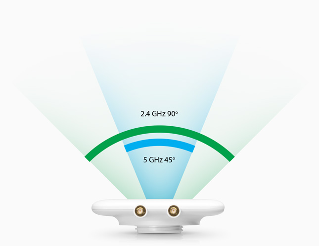 https://prd-www-cdn.ubnt.com/media/images/product-features/unifi-uma-d-feature-directional-2.jpg