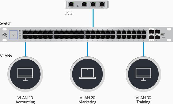 Unifi Security Gateway Wireless Link Technologies Inc